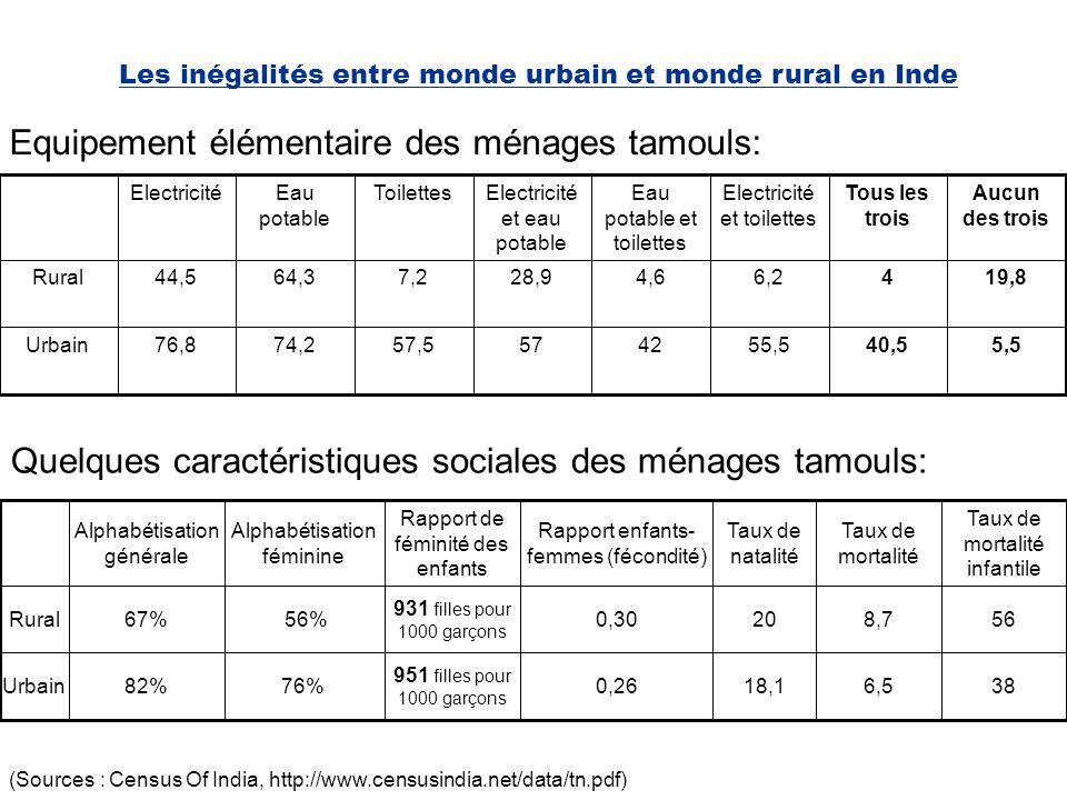 Ville et accessibilité La distance à la ville reste un facteur déterminant : 11,5 % de la variance du niveau de modernisation des villages est expliqué par la distance des villages à la ville.