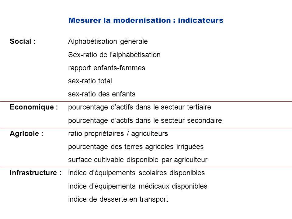 Mesurer la modernisation : Analyse en composantes principales