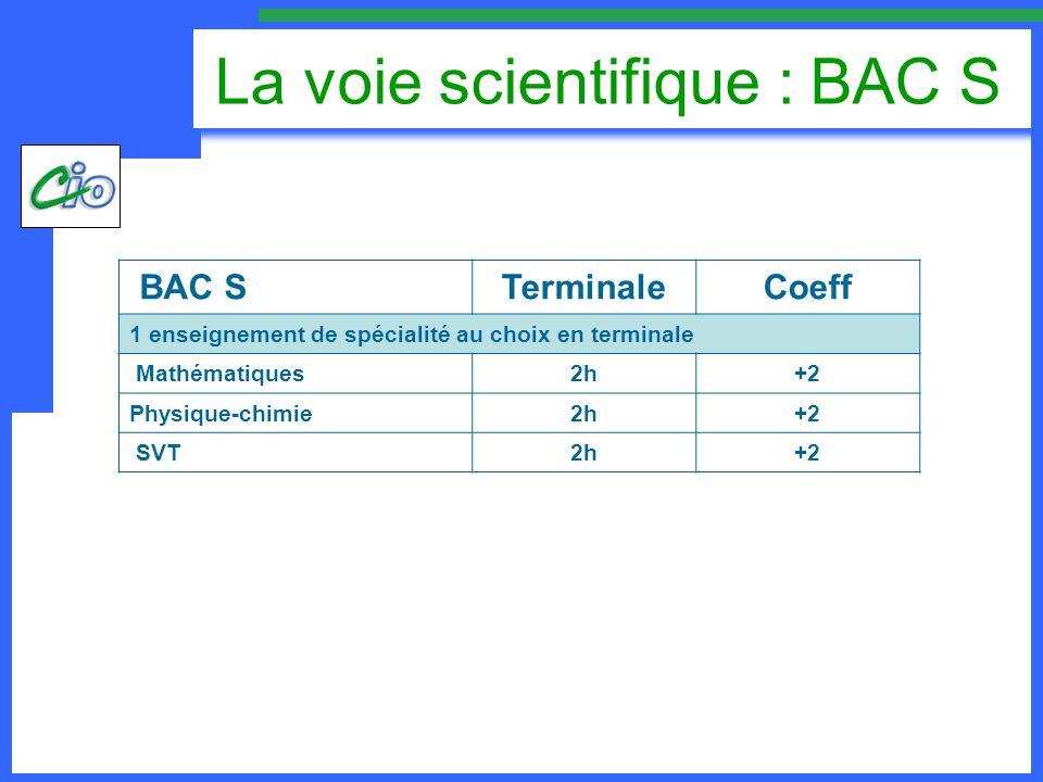 La voie scientifique : BAC S BAC STerminaleCoeff 1 enseignement de spécialité au choix en terminale Mathématiques2h+2 Physique-chimie2h+2 SVT2h+2