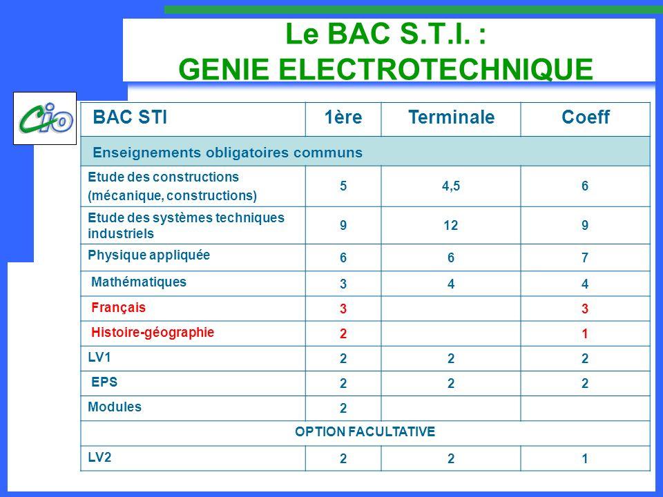 Le BAC S.T.I. : GENIE ELECTROTECHNIQUE BAC STI1èreTerminaleCoeff Enseignements obligatoires communs Etude des constructions (mécanique, constructions)
