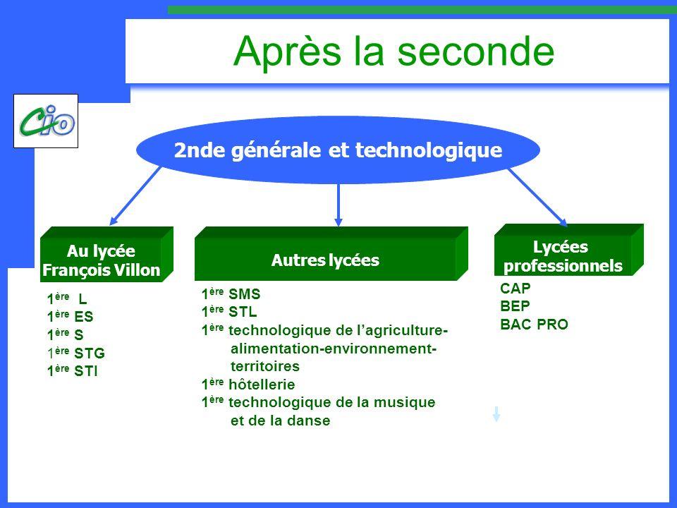 2nde générale et technologique Après la seconde Au lycée François Villon 1 ère L 1 ère ES 1 ère S 1 ère STG 1 ère STI Autres lycées 1 ère SMS 1 ère ST