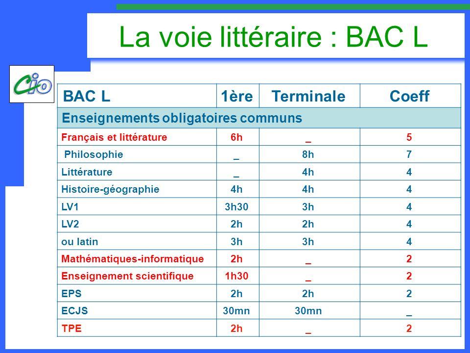 La voie littéraire : BAC L BAC L1èreTerminaleCoeff 1 enseignement obligatoire au choix en 1 ère et 1 enseignement de spécialité au choix en terminale Latin3h 4 LV1 anglais de complément 2h 4 LV2 anglais – espagnol de complément 3h 4 LV3 italien3h 4 Mathématiques3h 3