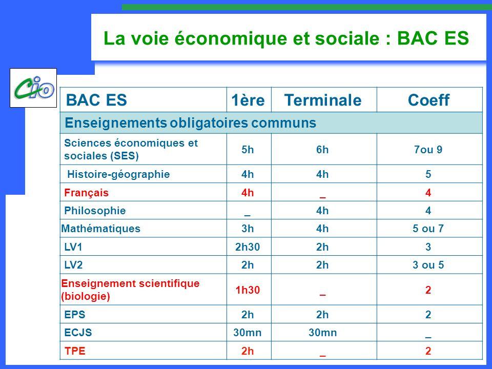 La voie économique et sociale : BAC ES BAC ES1èreTerminaleCoeff 1 enseignement obligatoire au choix en 1 ère et 1 enseignement de spécialité au choix en terminale Mathématiques2h +2 SES2h +2 LV1 anglais de complément 2h +2 LV2 espagnol de complément 2h +2