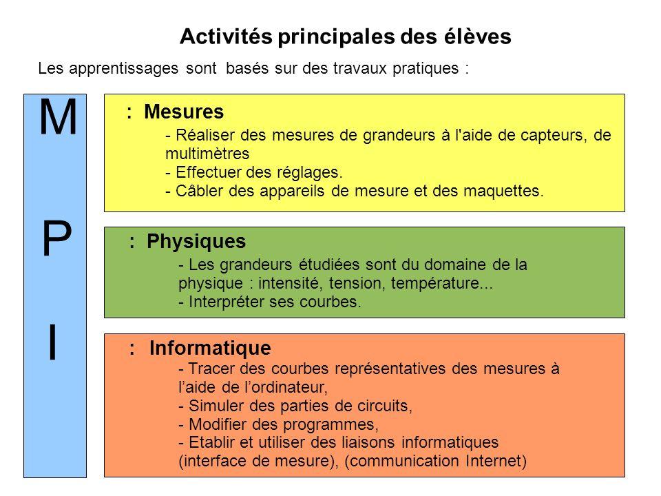 Activités principales des élèves Les apprentissages sont basés sur des travaux pratiques : M P I - Réaliser des mesures de grandeurs à l aide de capteurs, de multimètres - Effectuer des réglages.