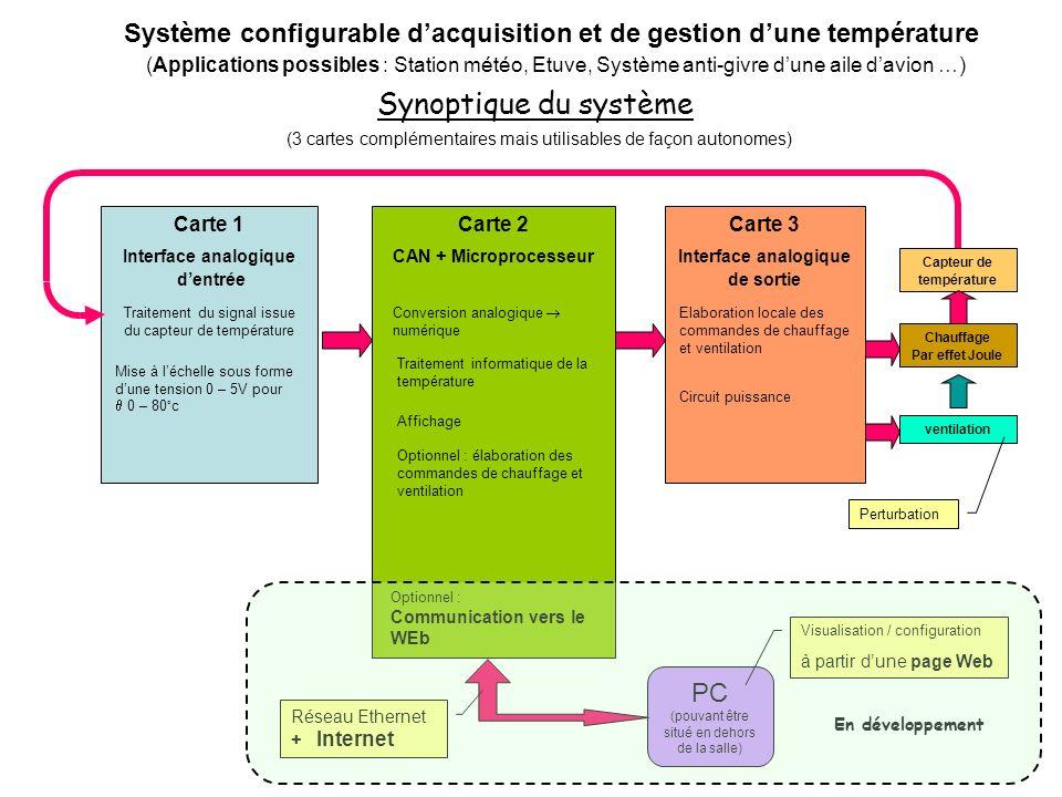 Synoptique du système (3 cartes complémentaires mais utilisables de façon autonomes) Carte 1 Interface analogique dentrée Traitement du signal issue d