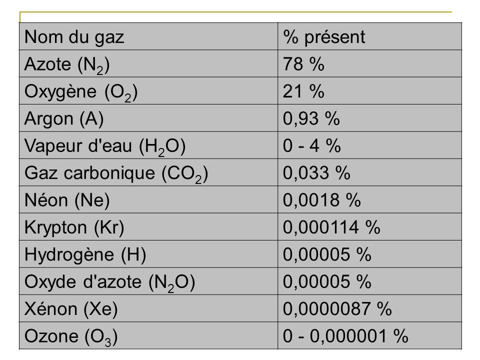 Lair est in mélange de gaz principalement composé de : 80% de diazote (4/5) 20% de dioxygène (1/5) I Composition
