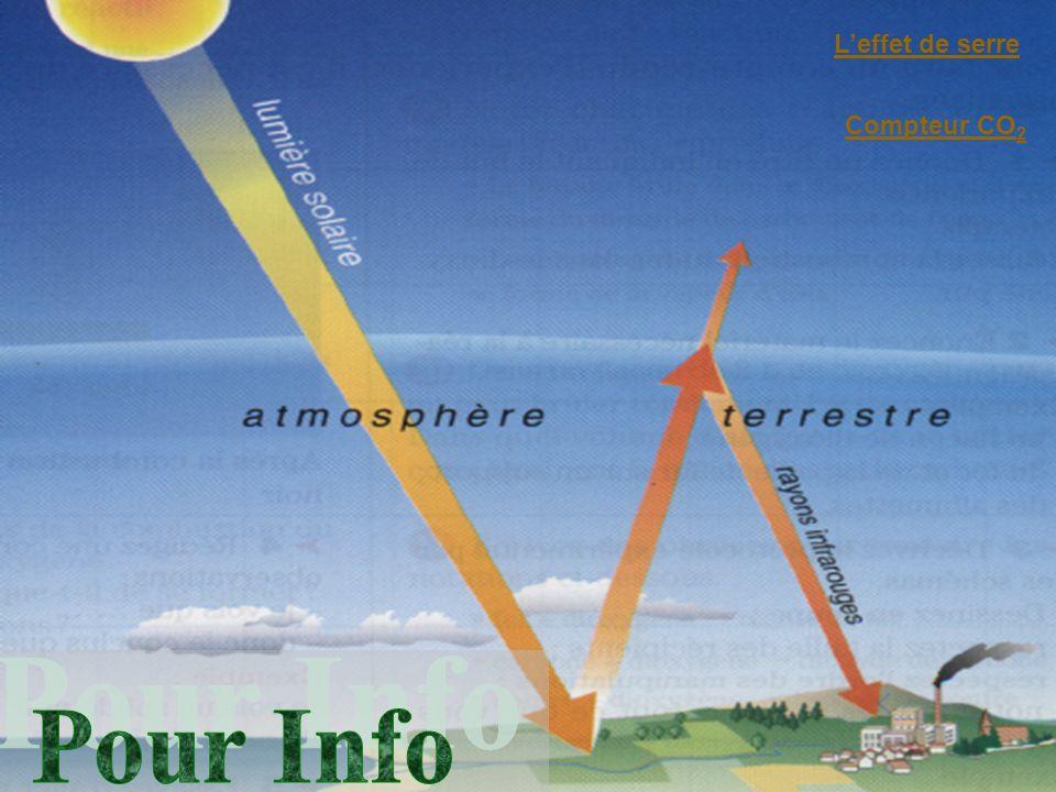 II Propriété de lair 1) Volume de lair Air sous pression atmosphérique Air comprimé Air détendu