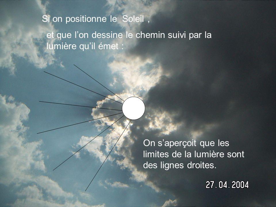 Si on positionne le Soleil, et que lon dessine le chemin suivi par la lumière quil émet : On saperçoit que les limites de la lumière sont des lignes d