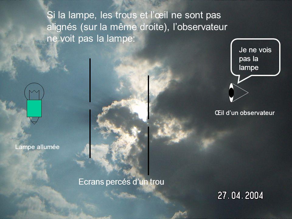 Si la lampe, les trous et lœil sont alignés (sur la même droite), lobservateur voit la lampe : Œil dun observateur Lampe allumée Ecrans percés dun trou Je vois la lampe !