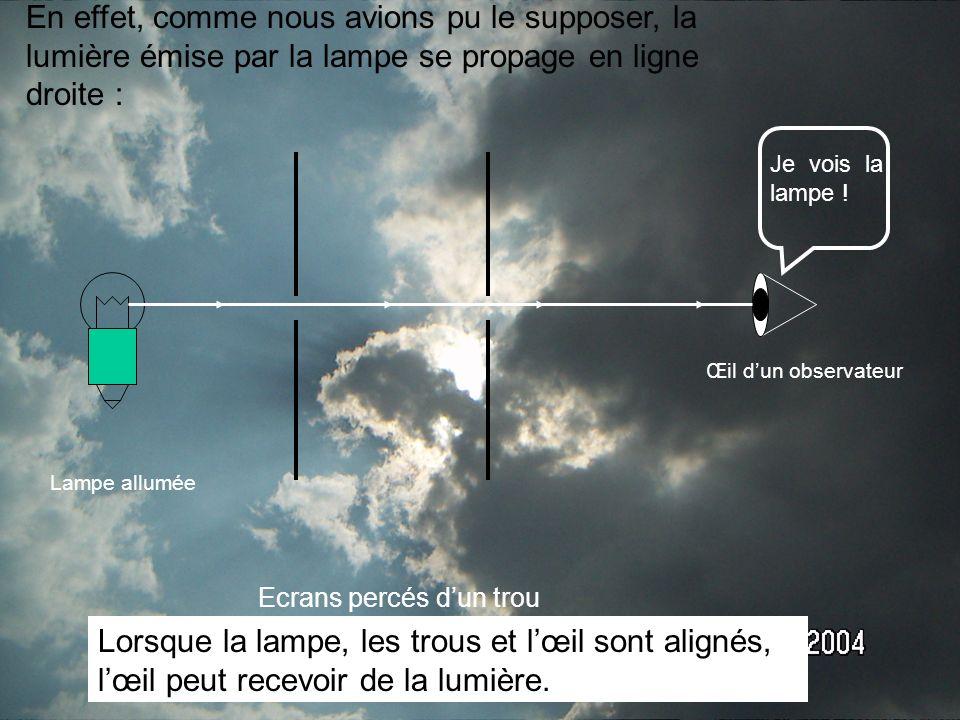 En effet, comme nous avions pu le supposer, la lumière émise par la lampe se propage en ligne droite : Œil dun observateur Lampe allumée Ecrans percés