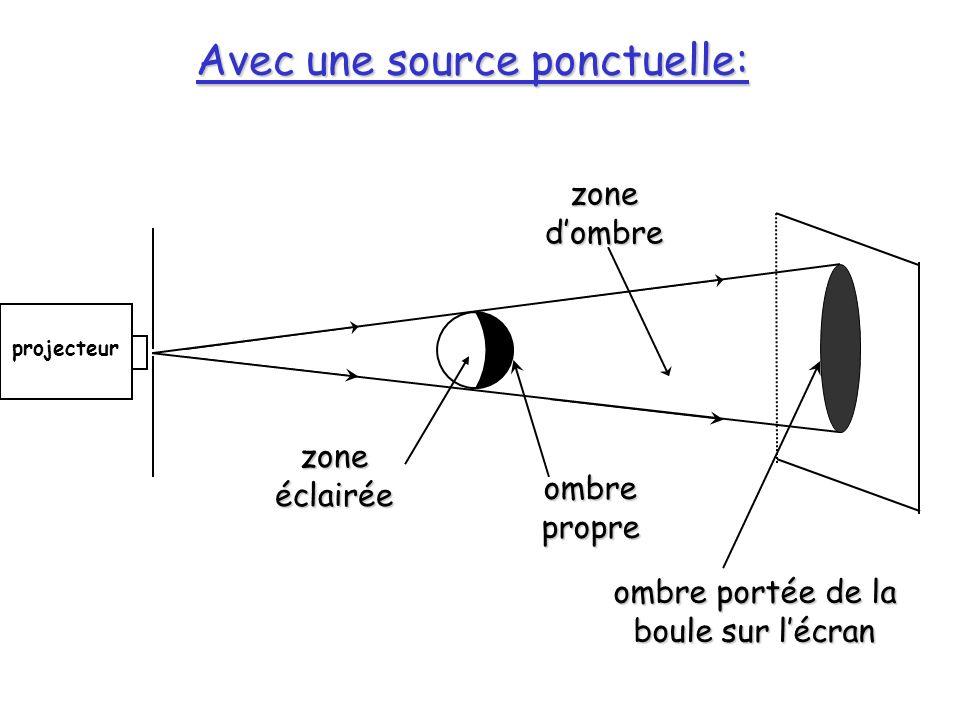 Avec une source ponctuelle: projecteur zone éclairée ombre propre ombre portée de la boule sur lécran zone dombre