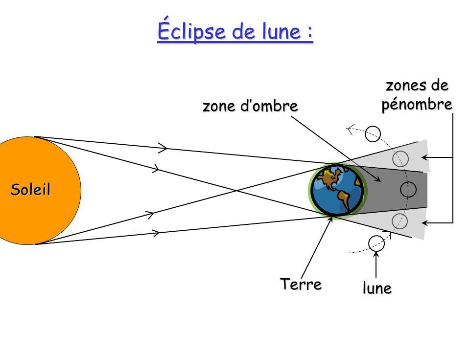 Éclipse de lune : Soleil lune Terre zone dombre zones de pénombre