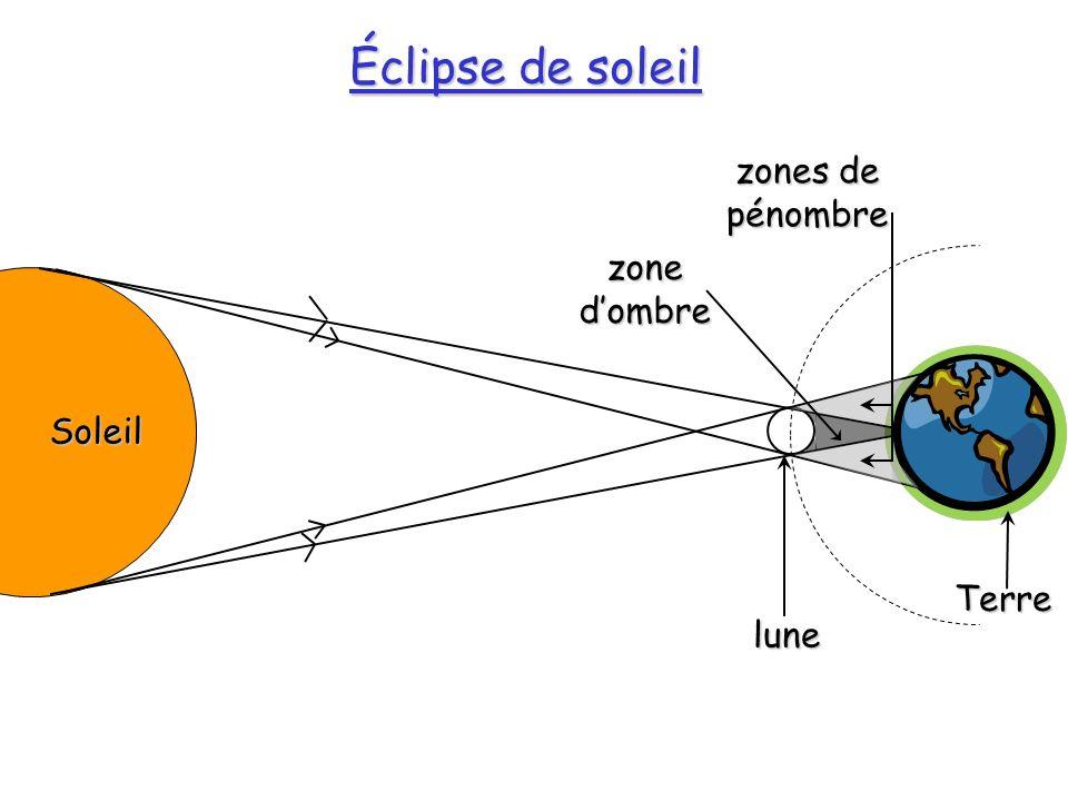 Éclipse de soleil Soleil lune Terre zone dombre zones de pénombre