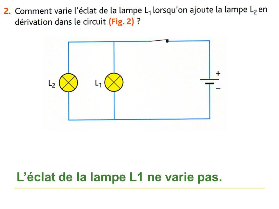 Léclat de la lampe L1 ne varie pas.