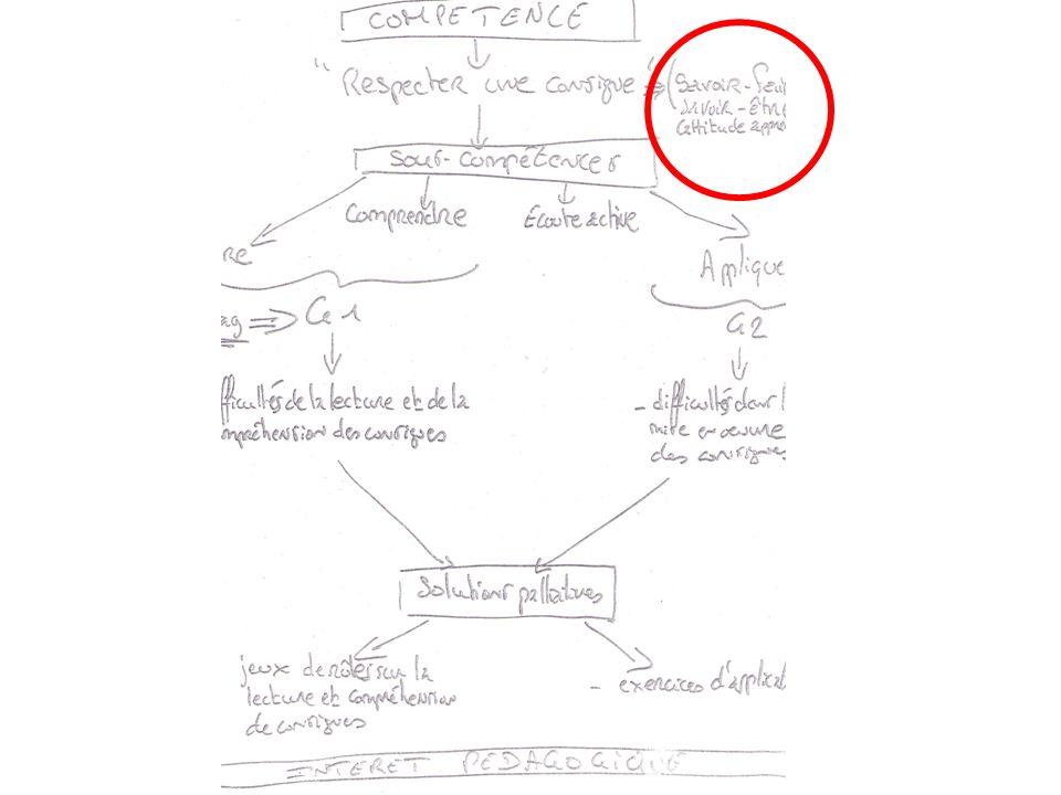 Pilier 1 : la maîtrise de la langue française Connaissances : vocabulaire, grammaire, orthographe Capacités : lire, écrire, sexprimer à loral, utiliser des outils Attitudes : volonté de justesse dans les types dexpression, intérêt pour la lecture, ouverture à la communication, au dialogue, au débat..