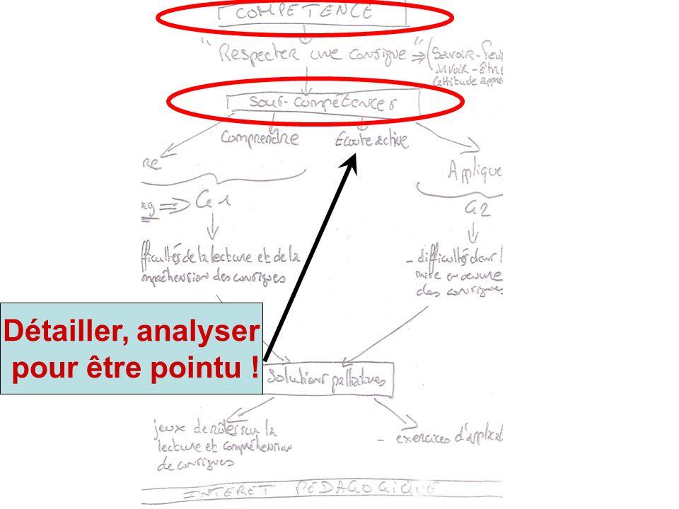 TD1 - Comprendre une consigne écrite 1- a.savoir lire la consigne ; b.