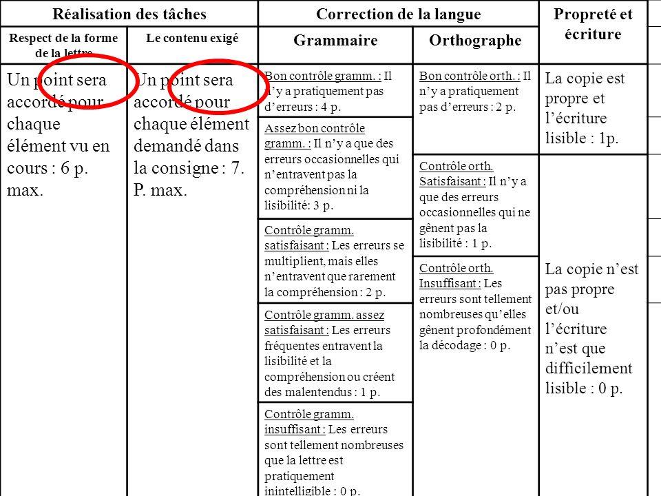 Réalisation des tâchesCorrection de la languePropreté et écriture Respect de la forme de la lettre Le contenu exigé GrammaireOrthographe Un point sera accordé pour chaque élément vu en cours : 6 p.