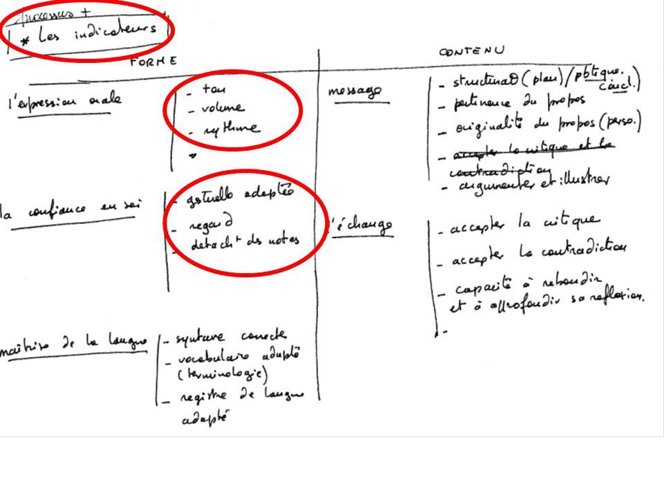 Poursuivre la logique de construction : 1- compétences 2- détailler en sous-compétences 3- trouver les indicateurs objectifs qui correspondent… 4- créer une grille dindicateurs par niveaux