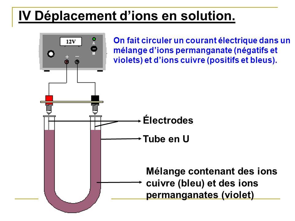 Électrodes Tube en U Mélange contenant des ions cuivre (bleu) et des ions permanganates (violet) IV Déplacement dions en solution. On fait circuler un