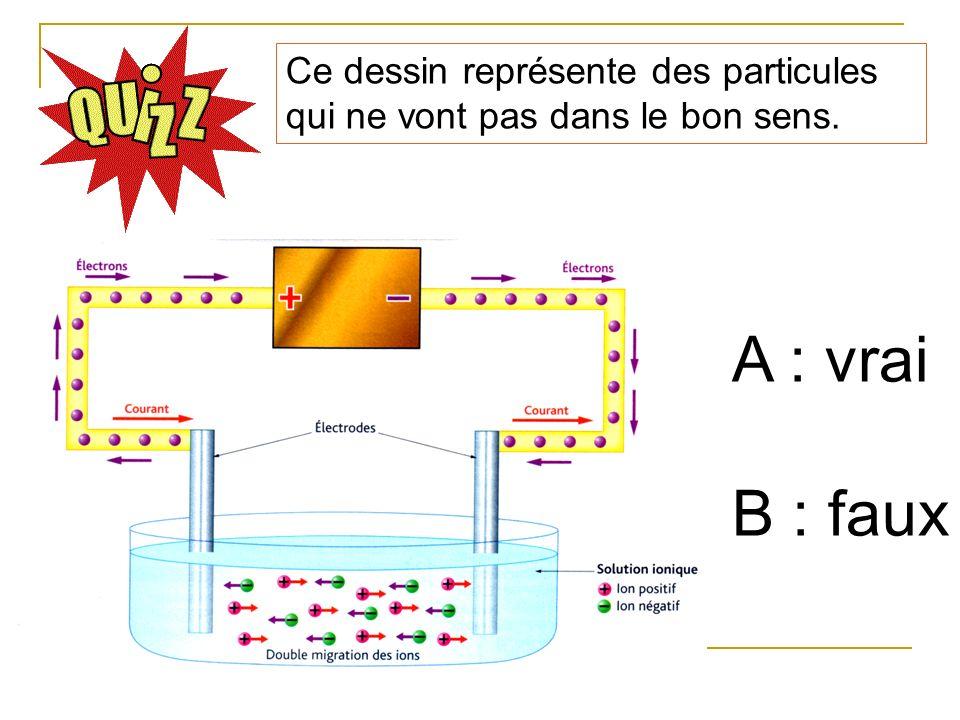 Ce dessin représente des particules qui ne vont pas dans le bon sens. A : vrai B : faux