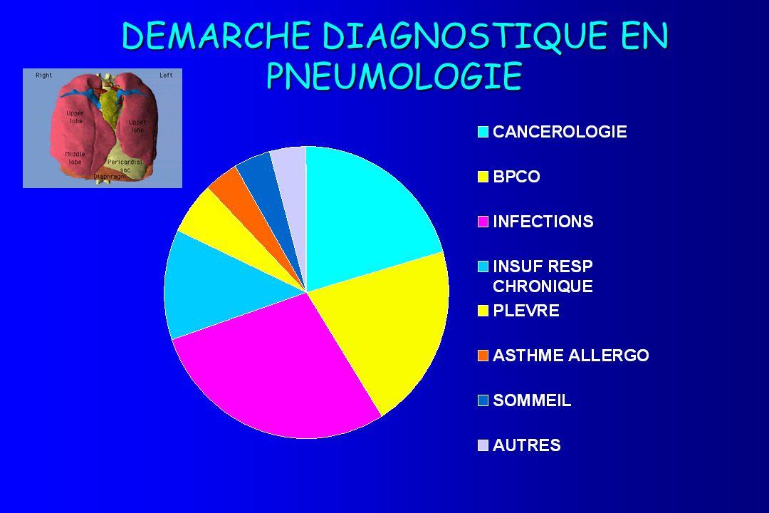 DEMARCHE DIAGNOSTIQUE EN PNEUMOLOGIE