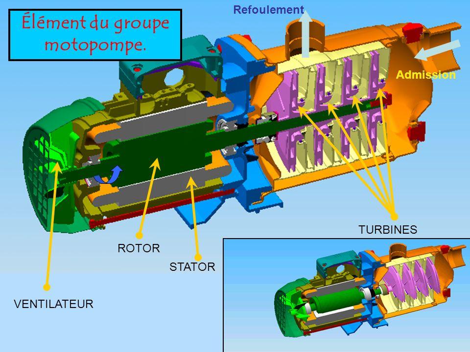 Chaîne de transmission dénergie MOTEUR POMPE Convertir lénergie électrique en mécanique Puissance (W) Couple (C)Pression (Bar) Débit (L) ROTOR Convert
