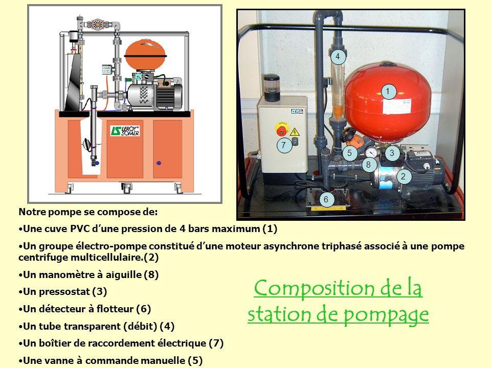 1 2 4 35 6 7 Notre pompe se compose de: Une cuve PVC dune pression de 4 bars maximum (1) Un groupe électro-pompe constitué dune moteur asynchrone triphasé associé à une pompe centrifuge multicellulaire.(2) Un manomètre à aiguille (8) Un pressostat (3) Un détecteur à flotteur (6) Un tube transparent (débit) (4) Un boîtier de raccordement électrique (7) Une vanne à commande manuelle (5) 8 Composition de la station de pompage