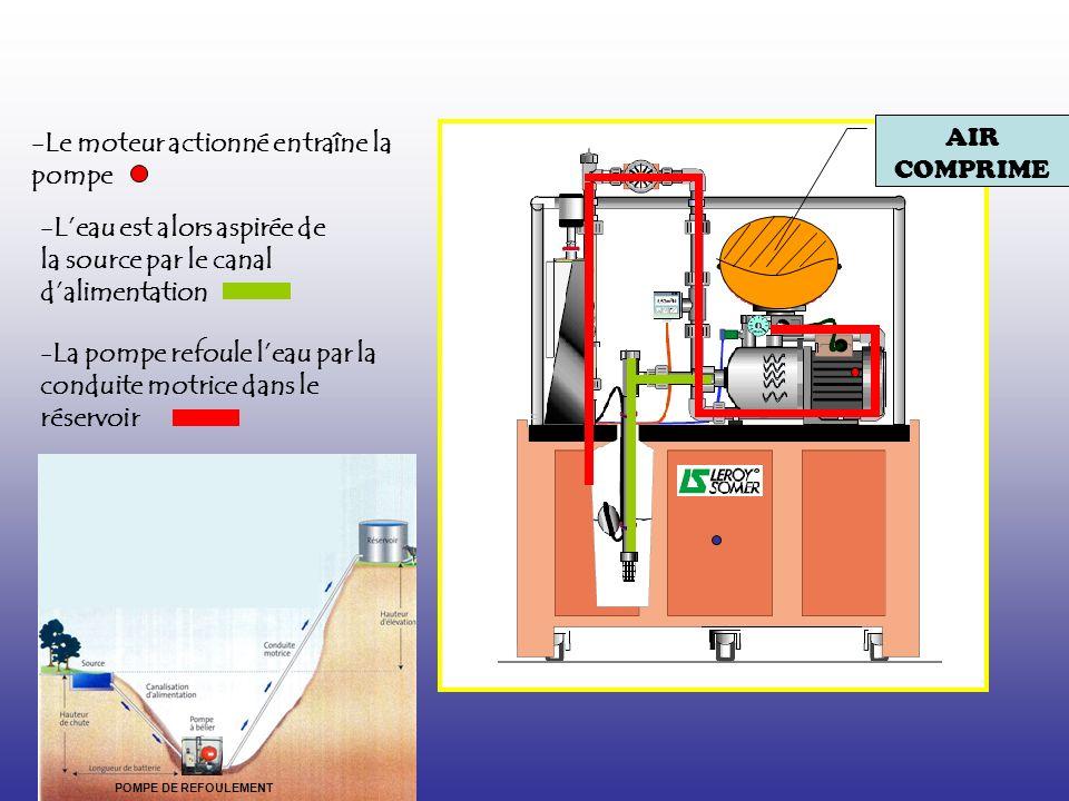 AIR COMPRIME -Le moteur actionné entraîne la pompe -Leau est alors aspirée de la source par le canal dalimentation -La pompe refoule leau par la conduite motrice dans le réservoir POMPE DE REFOULEMENT