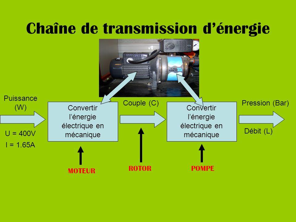 Chaîne de transmission dénergie MOTEUR POMPE Convertir lénergie électrique en mécanique Puissance (W) Couple (C)Pression (Bar) Débit (L) ROTOR Convertir lénergie électrique en mécanique U = 400V I = 1.65A