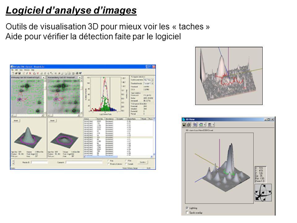 Logiciel danalyse dimages Outils de visualisation 3D pour mieux voir les « taches » Aide pour vérifier la détection faite par le logiciel