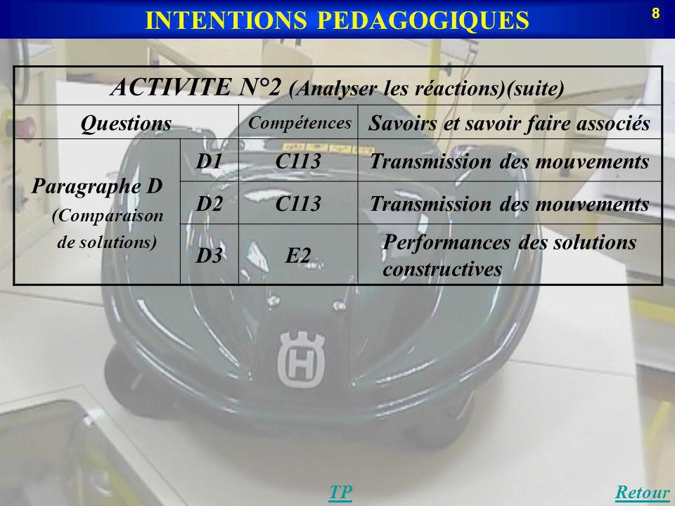 ACTIVITE N°2 (Analyser les réactions)(suite) Questions Compétences Savoirs et savoir faire associés Paragraphe D (Comparaison de solutions) D1C113Transmission des mouvements D2C113Transmission des mouvements D3E2 Performances des solutions constructives INTENTIONS PEDAGOGIQUES TPRetour 8
