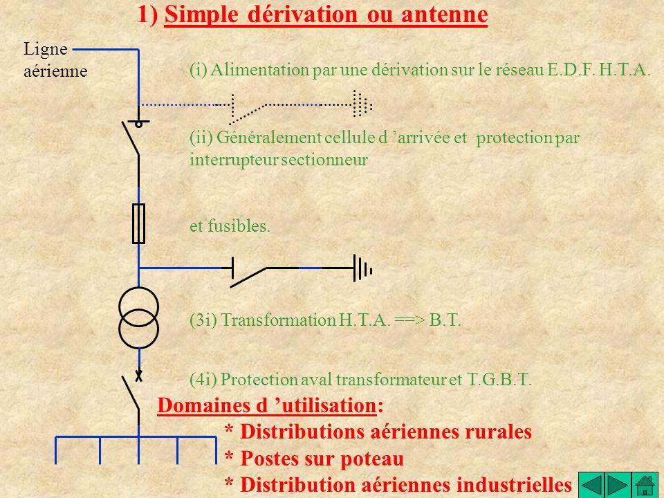 Postes de livraisons HTA / BT 1) Différentes alimentations 2) Choix de la cellule de protection du transformateur a) Simple dérivation ou antenne b) C