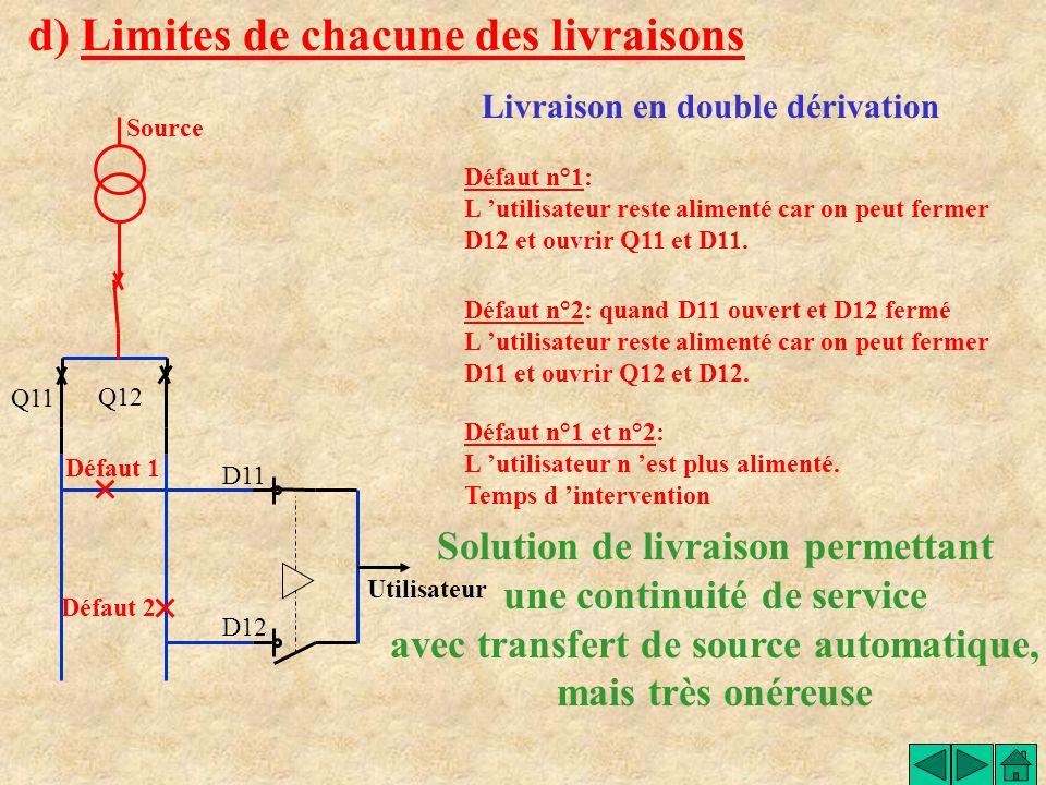 d) Limites de chacune des livraisons Livraison en coupure d artère Poste source 1 Poste source 2 Utilisateur 1 Utilisateur 2 Utilisateur 3 Utilisateur