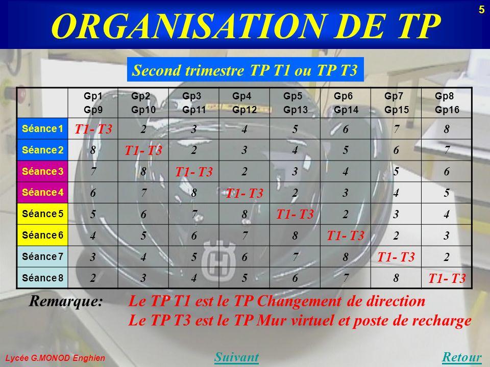 ORGANISATION DE TP Lycée G.MONOD Enghien SuivantRetour Second trimestre TP T1 ou TP T3 Remarque:Le TP T1 est le TP Changement de direction Le TP T3 est le TP Mur virtuel et poste de recharge Gp1 Gp9 Gp2 Gp10 Gp3 Gp11 Gp4 Gp12 Gp5 Gp13 Gp6 Gp14 Gp7 Gp15 Gp8 Gp16 Séance 1 T1- T3 2345678 Séance 2 8 T1- T3 234567 Séance 3 78 T1- T3 23456 Séance 4 678 T1- T3 2345 Séance 5 5678 T1- T3 234 Séance 6 45678 T1- T3 23 Séance 7 345678 T1- T3 2 Séance 8 2345678 T1- T3 5