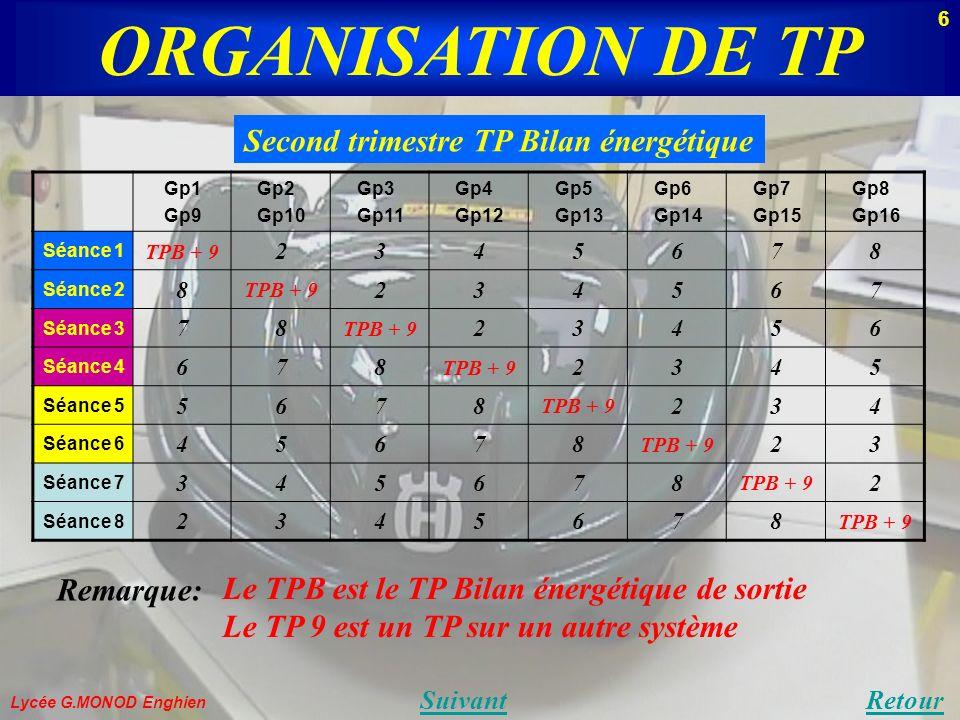 ORGANISATION DE TP Lycée G.MONOD Enghien SuivantRetour Second trimestre TP Bilan énergétique Remarque: Le TPB est le TP Bilan énergétique de sortie Le TP 9 est un TP sur un autre système Gp1 Gp9 Gp2 Gp10 Gp3 Gp11 Gp4 Gp12 Gp5 Gp13 Gp6 Gp14 Gp7 Gp15 Gp8 Gp16 Séance 1 TPB + 9 2345678 Séance 2 8 TPB + 9 234567 Séance 3 78 TPB + 9 23456 Séance 4 678 TPB + 9 2345 Séance 5 5678 TPB + 9 234 Séance 6 45678 TPB + 9 23 Séance 7 345678 TPB + 9 2 Séance 8 2345678 TPB + 9 6