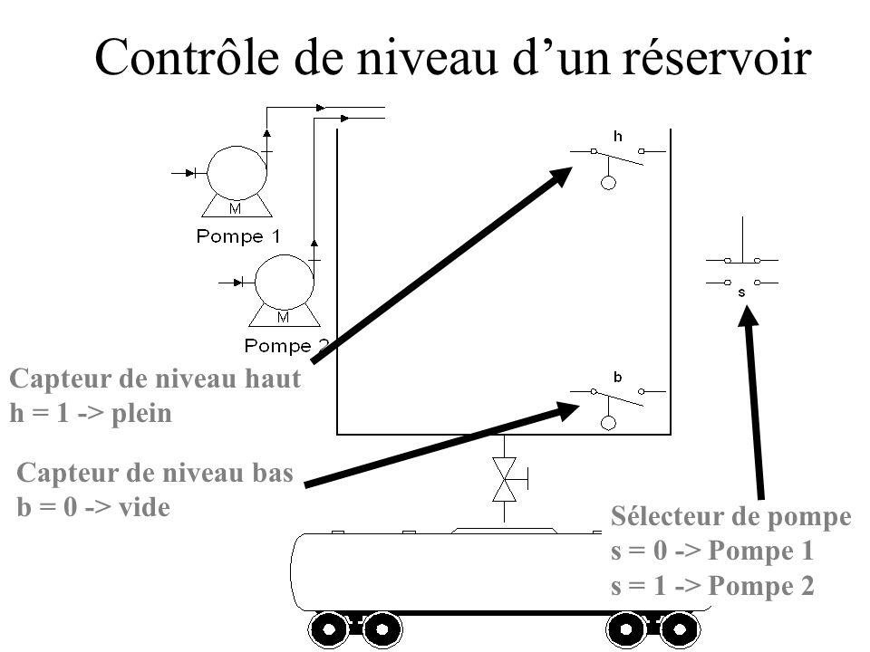 Contrôle de niveau dun réservoir Capteur de niveau haut h = 1 -> plein Capteur de niveau bas b = 0 -> vide Sélecteur de pompe s = 0 -> Pompe 1 s = 1 -