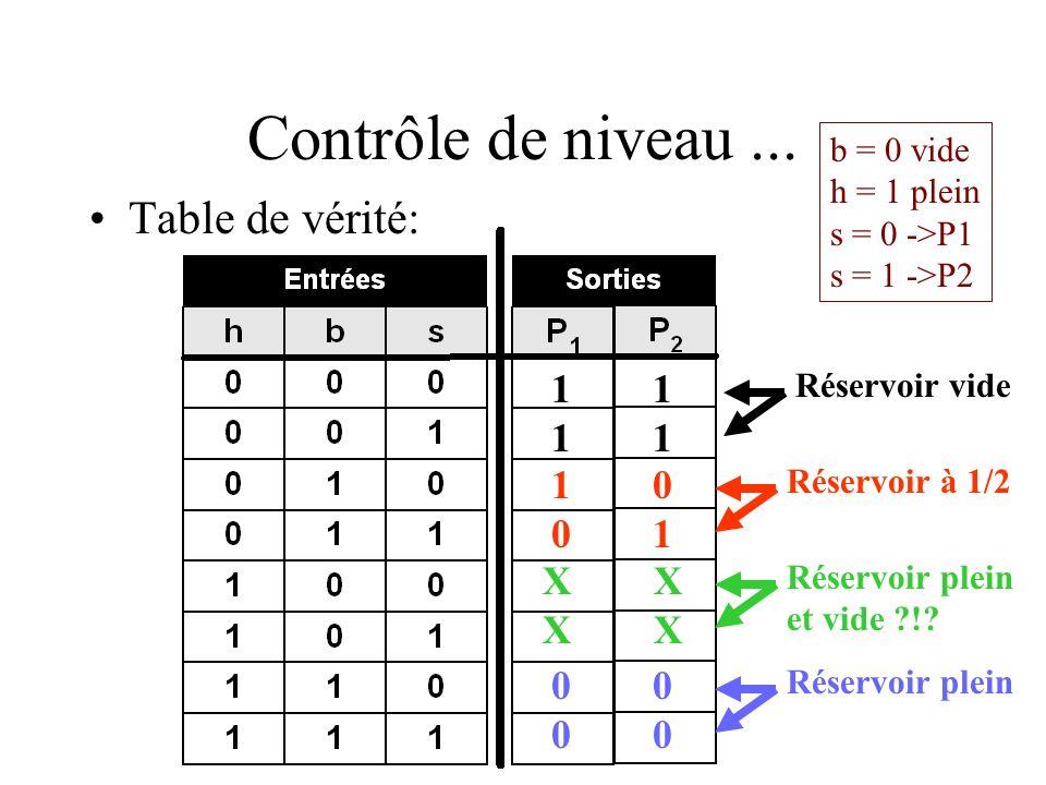 Contrôle de niveau... Table de vérité: Réservoir vide 1 Réservoir à 1/2 1 0 0 1 Réservoir plein et vide ?!? X Réservoir plein 0 b = 0 vide h = 1 plein