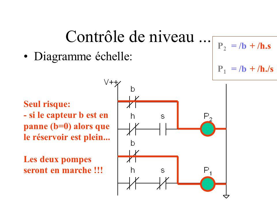 Contrôle de niveau... Diagramme échelle: Seul risque: - si le capteur b est en panne (b=0) alors que le réservoir est plein... Les deux pompes seront