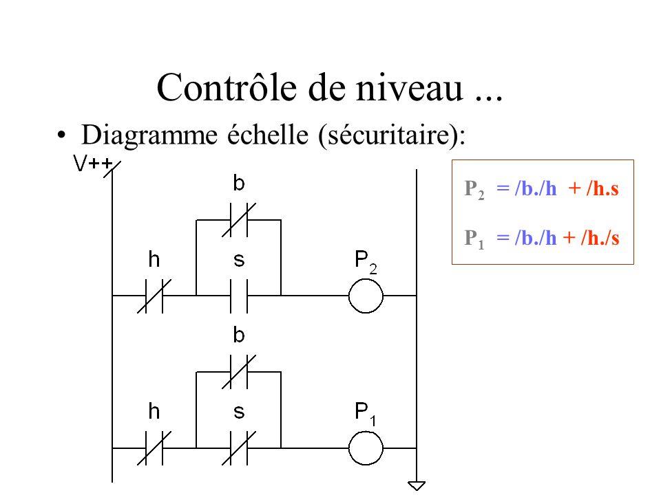 Contrôle de niveau... Diagramme échelle (sécuritaire): P2P2 P1P1 = /b./h+ /h.s = /b./h+ /h./s