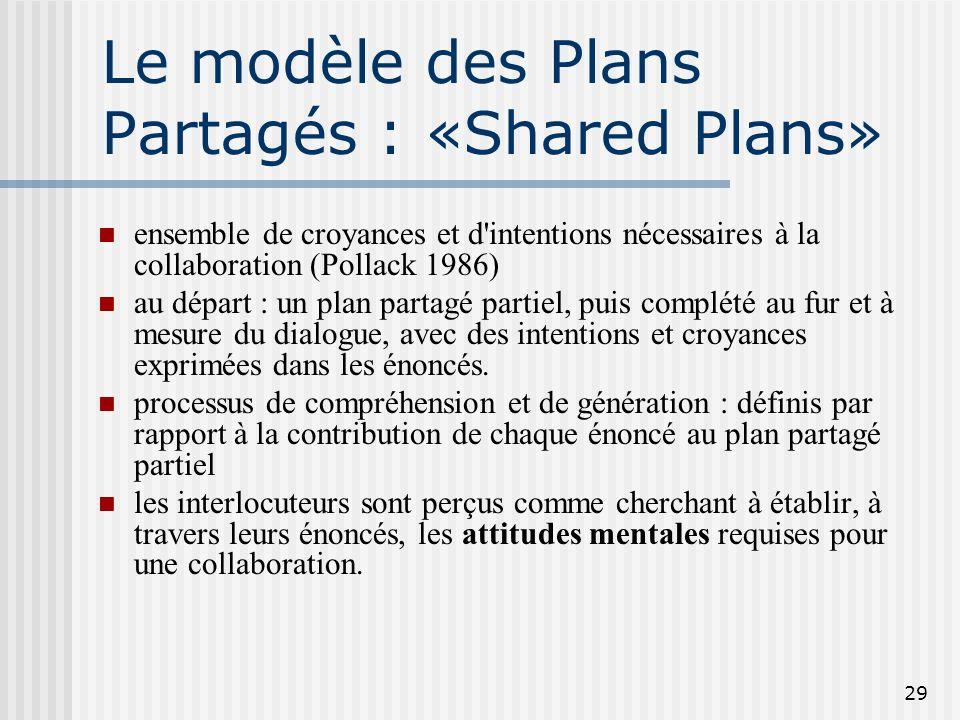 28 Idée centrale Pour qu'une collaboration réussisse, les participants à un dialogue doivent avoir des croyances mutuelles concernant les buts à attei