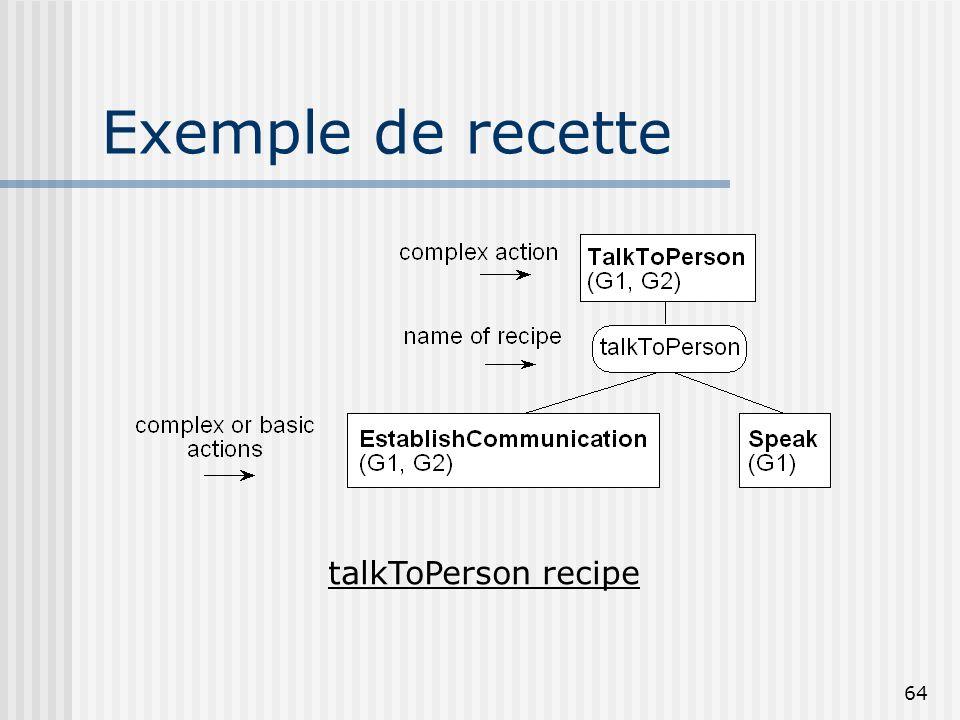 63 Diagramme schématique du modèle de dialogue