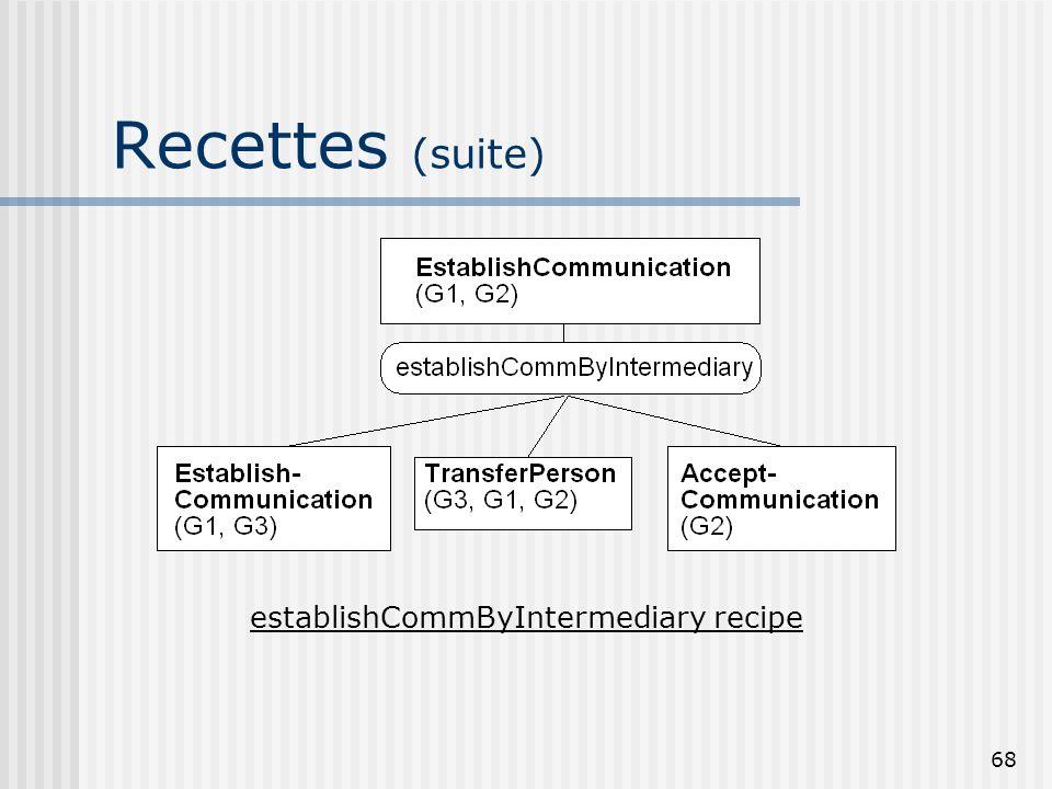 67 Exemples de recettes establishCommunication recipe