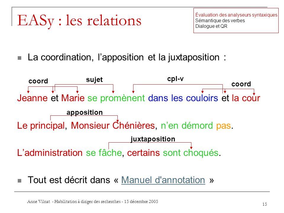 Anne Vilnat - Habilitation à diriger des recherches - 15 décembre 2005 15 EASy : les relations La coordination, lapposition et la juxtaposition : Jean