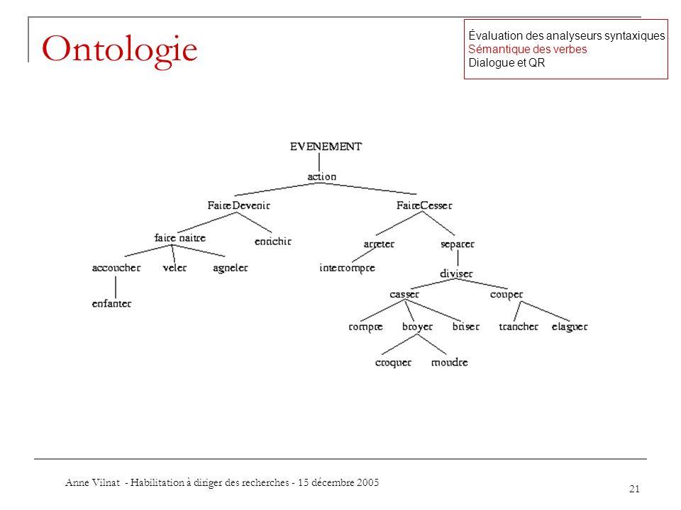 Anne Vilnat - Habilitation à diriger des recherches - 15 décembre 2005 21 Ontologie Évaluation des analyseurs syntaxiques Sémantique des verbes Dialog
