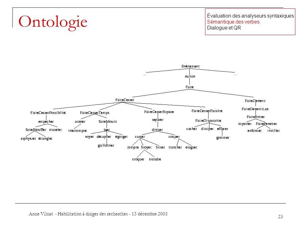 Anne Vilnat - Habilitation à diriger des recherches - 15 décembre 2005 23 Ontologie Évaluation des analyseurs syntaxiques Sémantique des verbes Dialog