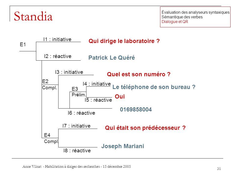 Anne Vilnat - Habilitation à diriger des recherches - 15 décembre 2005 31 Standia Qui dirige le laboratoire ? E1 I1 : initiative I2 : réactive Patrick