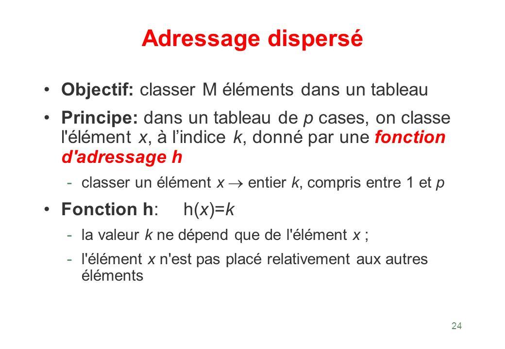 24 Adressage dispersé Objectif: classer M éléments dans un tableau Principe: dans un tableau de p cases, on classe l'élément x, à lindice k, donné par