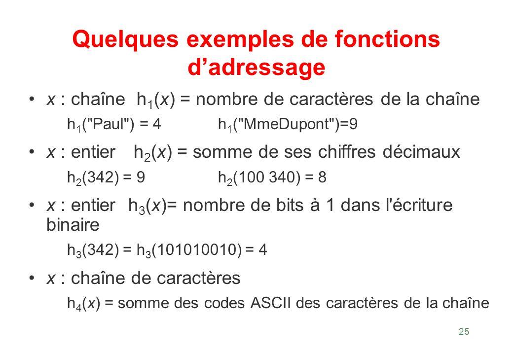 25 Quelques exemples de fonctions dadressage x : chaîne h 1 (x) = nombre de caractères de la chaîne h 1 (