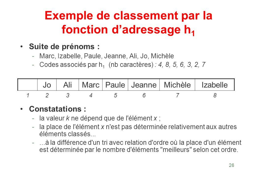 26 Exemple de classement par la fonction dadressage h 1 Suite de prénoms : - Marc, Izabelle, Paule, Jeanne, Ali, Jo, Michèle - Codes associés par h 1