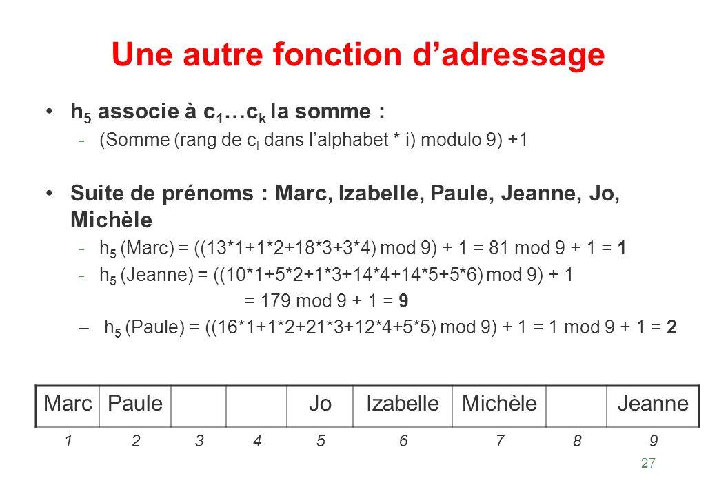 27 Une autre fonction dadressage h 5 associe à c 1 …c k la somme : -(Somme (rang de c i dans lalphabet * i) modulo 9) +1 Suite de prénoms : Marc, Izab